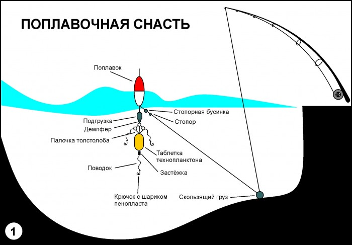 Техника ловли толстолобика на технопланктон